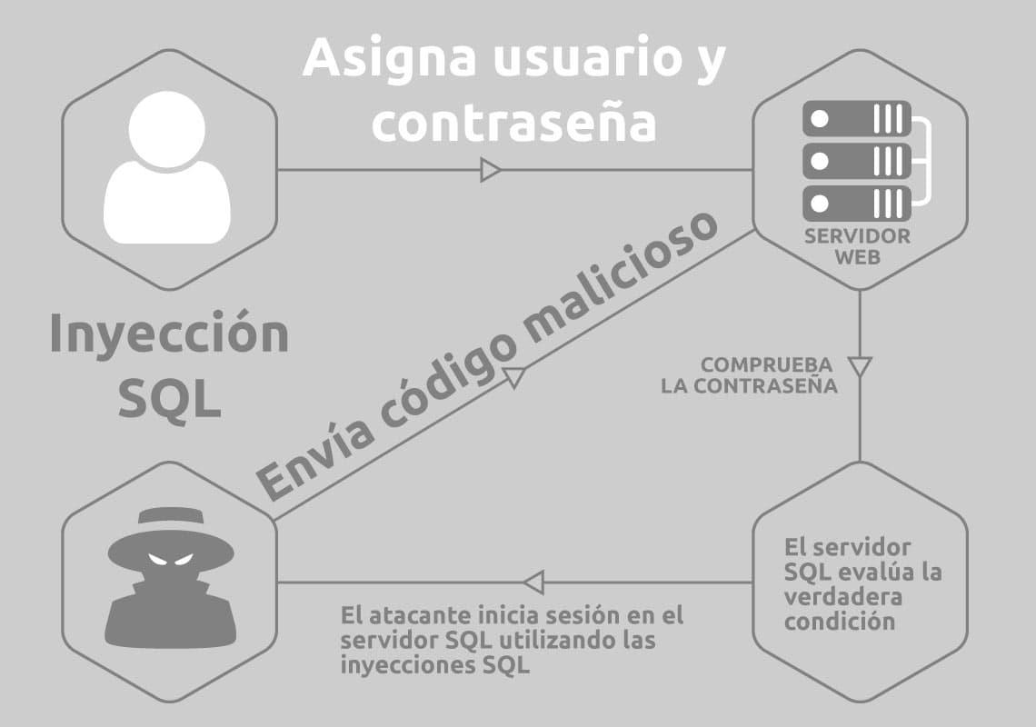 Inyección SQL