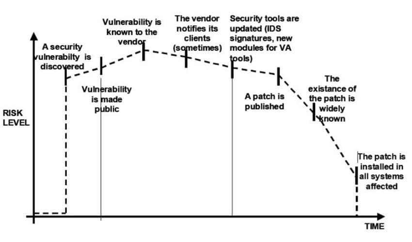 Gráfico de riesgo en el tiempo de implementación del software
